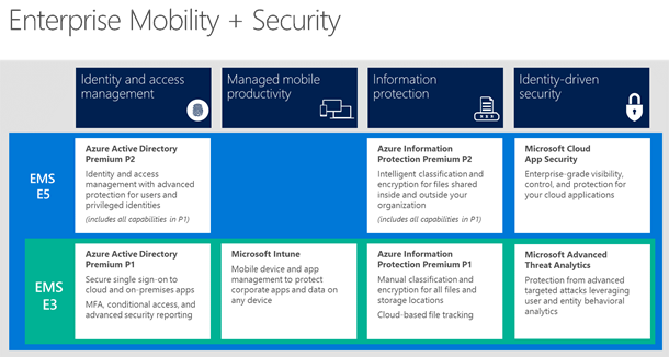 Enterprise Mobility + Security (EMS) is the new EMS   Adrian Stoian